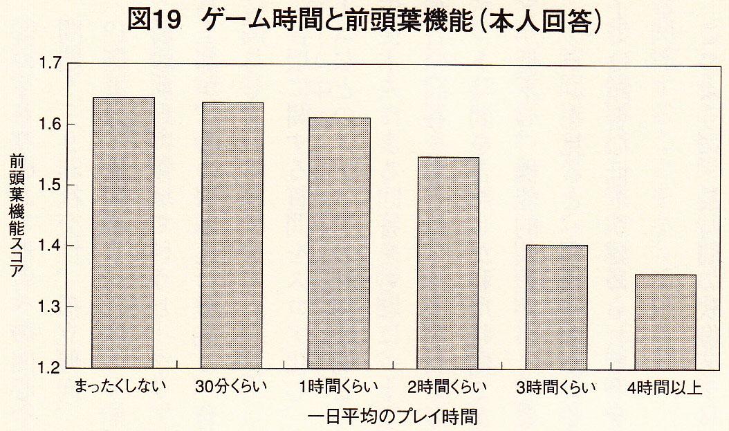 http://suzuran-maeyama.com/blog/%E3%82%B2%E3%83%BC%E3%83%A0%E6%99%82%E9%96%93%E3%81%A8%E5%89%8D%E9%A0%AD%E8%91%89%E6%A9%9F%E8%83%BD.jpg