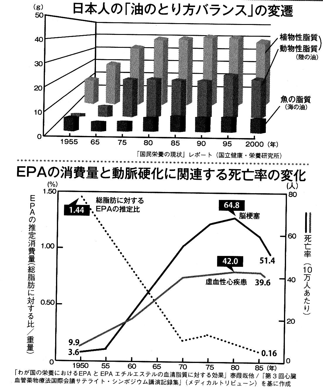 油の摂り方変遷.jpg